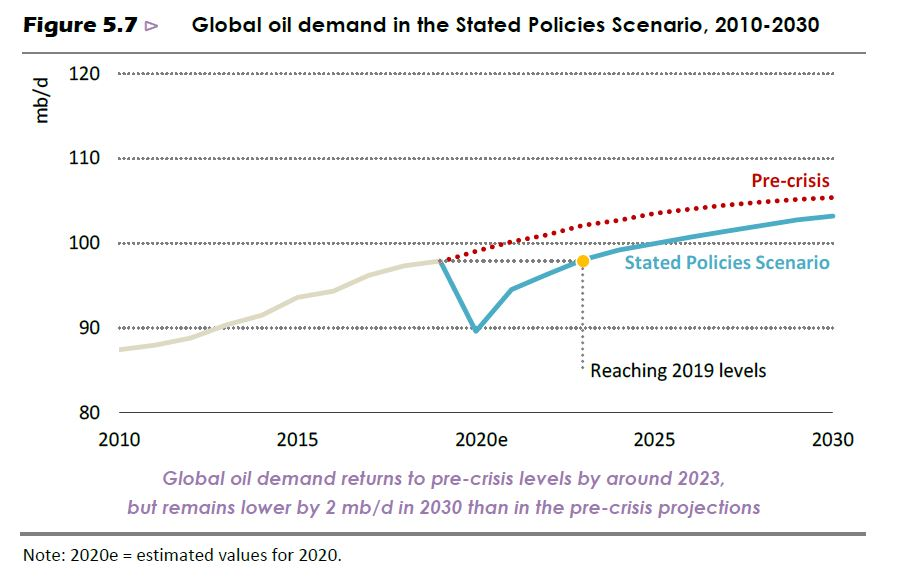 IEA World Outlook 2020 - Global Oil Demand to 2030