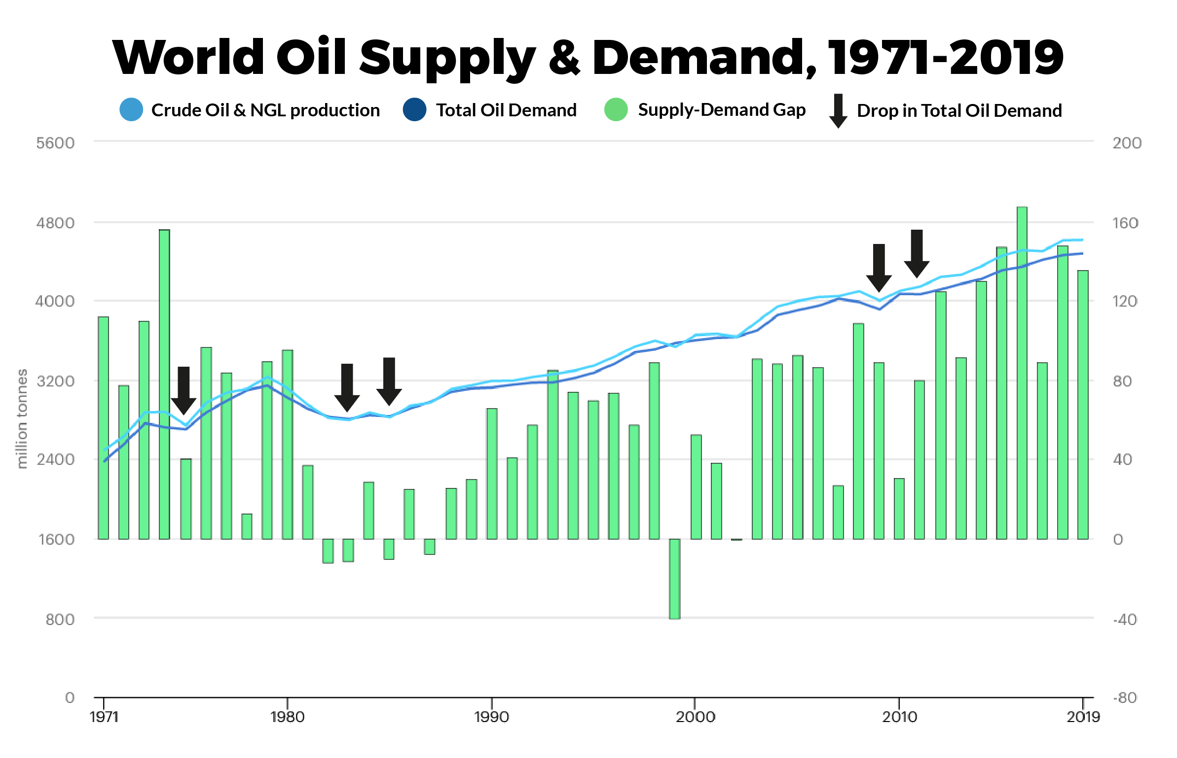 IEA World Outlook 2020 - Oil Demand Outlook 2019-2030 by Sector