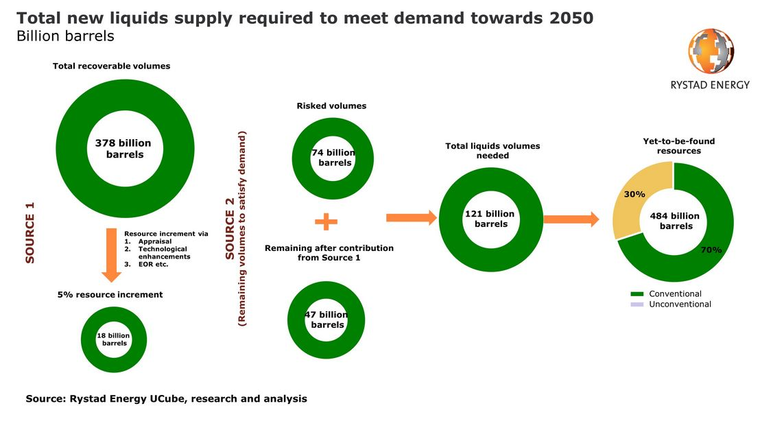 rystad total new liquids supply required to meet demand by 2050