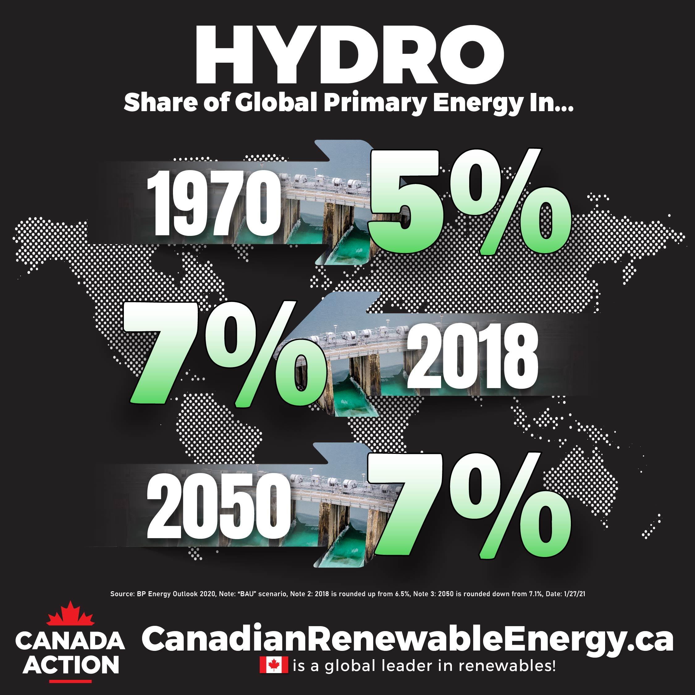 hydro power demand through to 2050 - bp energy outlook BAU 2020