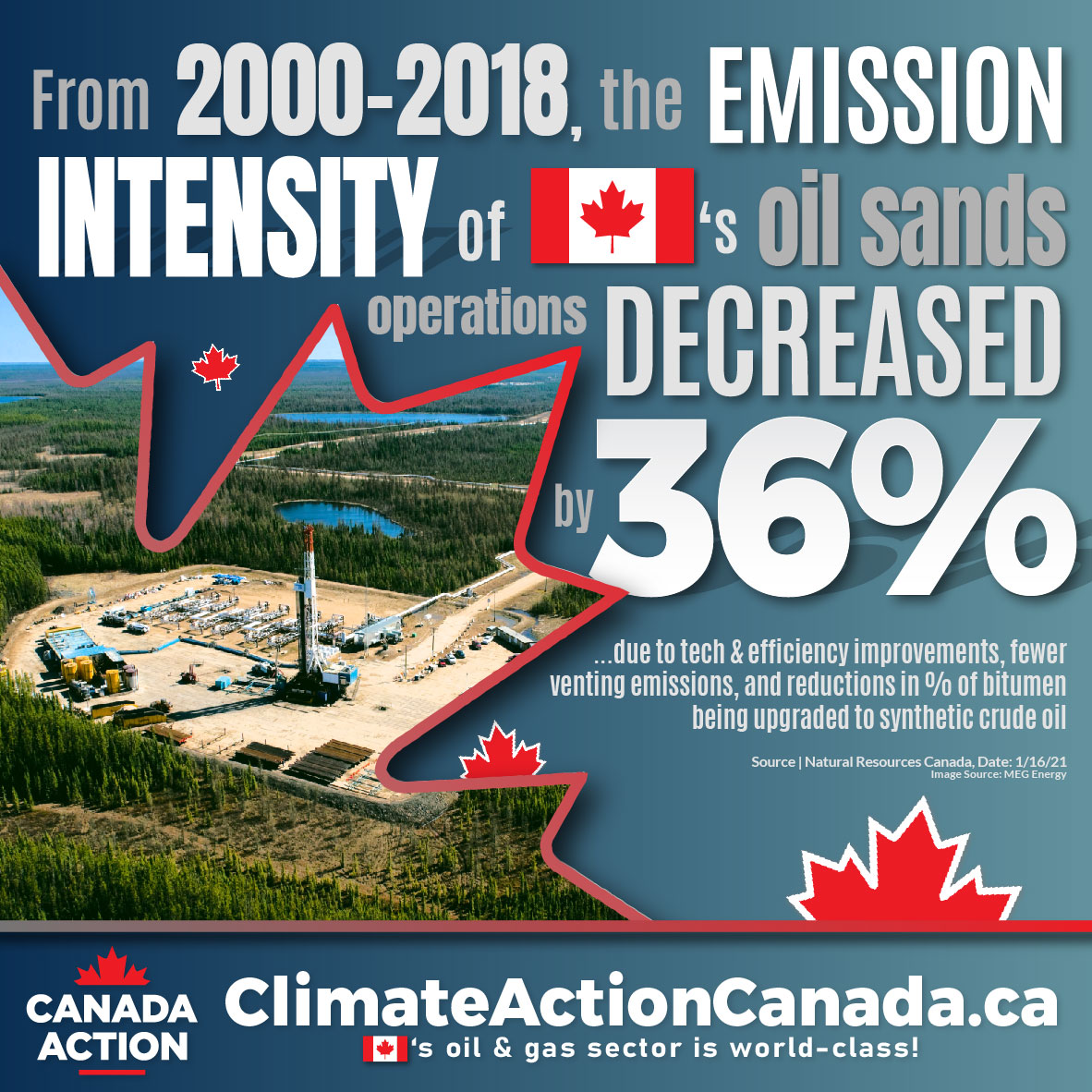 Canada Reduced Oil Sands GHG Emission Intensities by 36% Since 2000