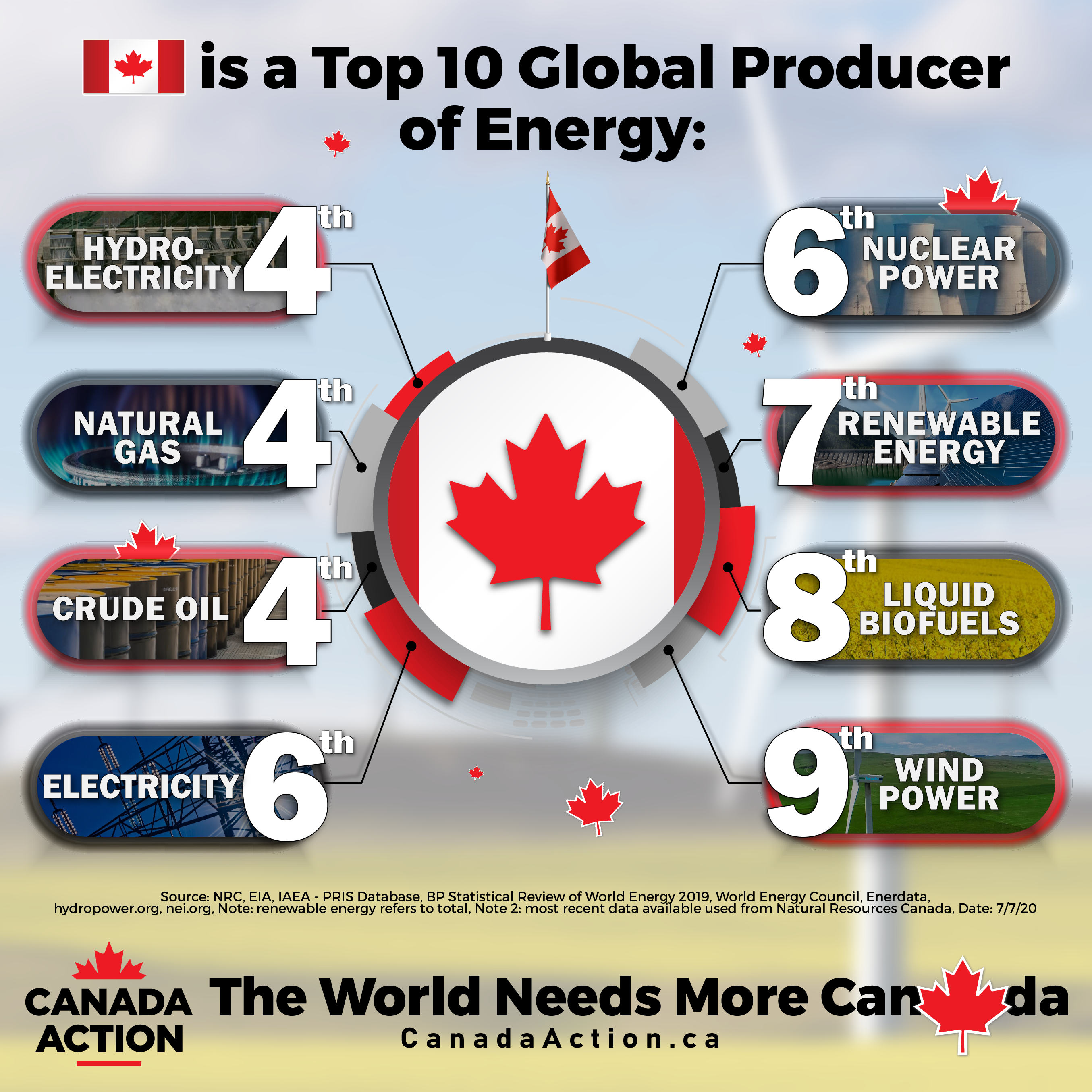 Canada is a Top 10 Global Producer of Many Forms of energy