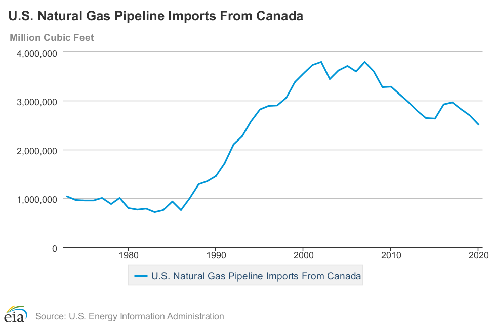 U.S. Natural Gas Pipeline Imports from Canada