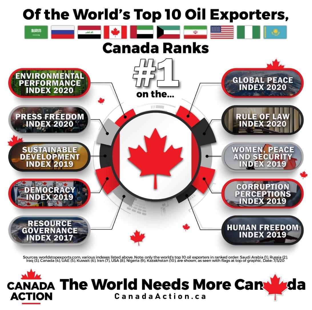 Global Top 10 ESG Leader Among World's Top 10 Oil Exporters v2-01