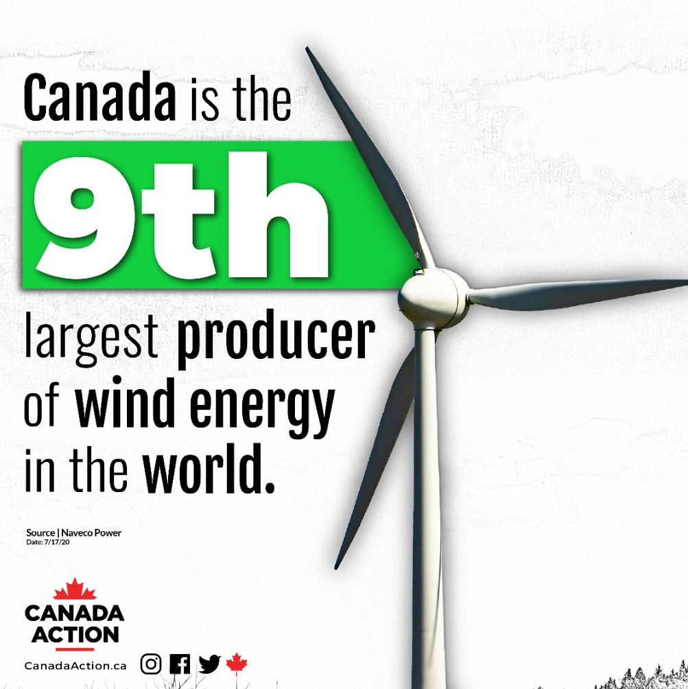 Canada 9th largest producer of wind energy in the world