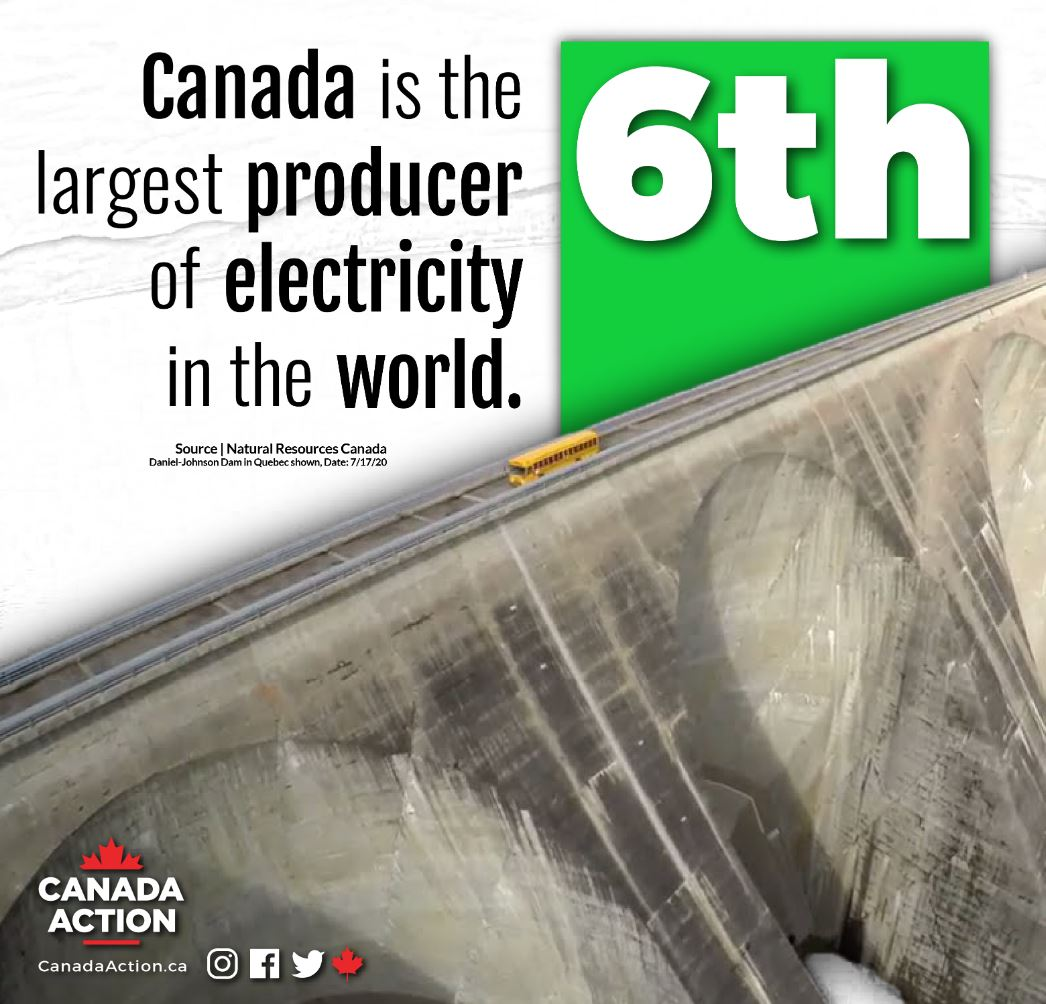 Canada is the 6th largest producer of electricity in the world