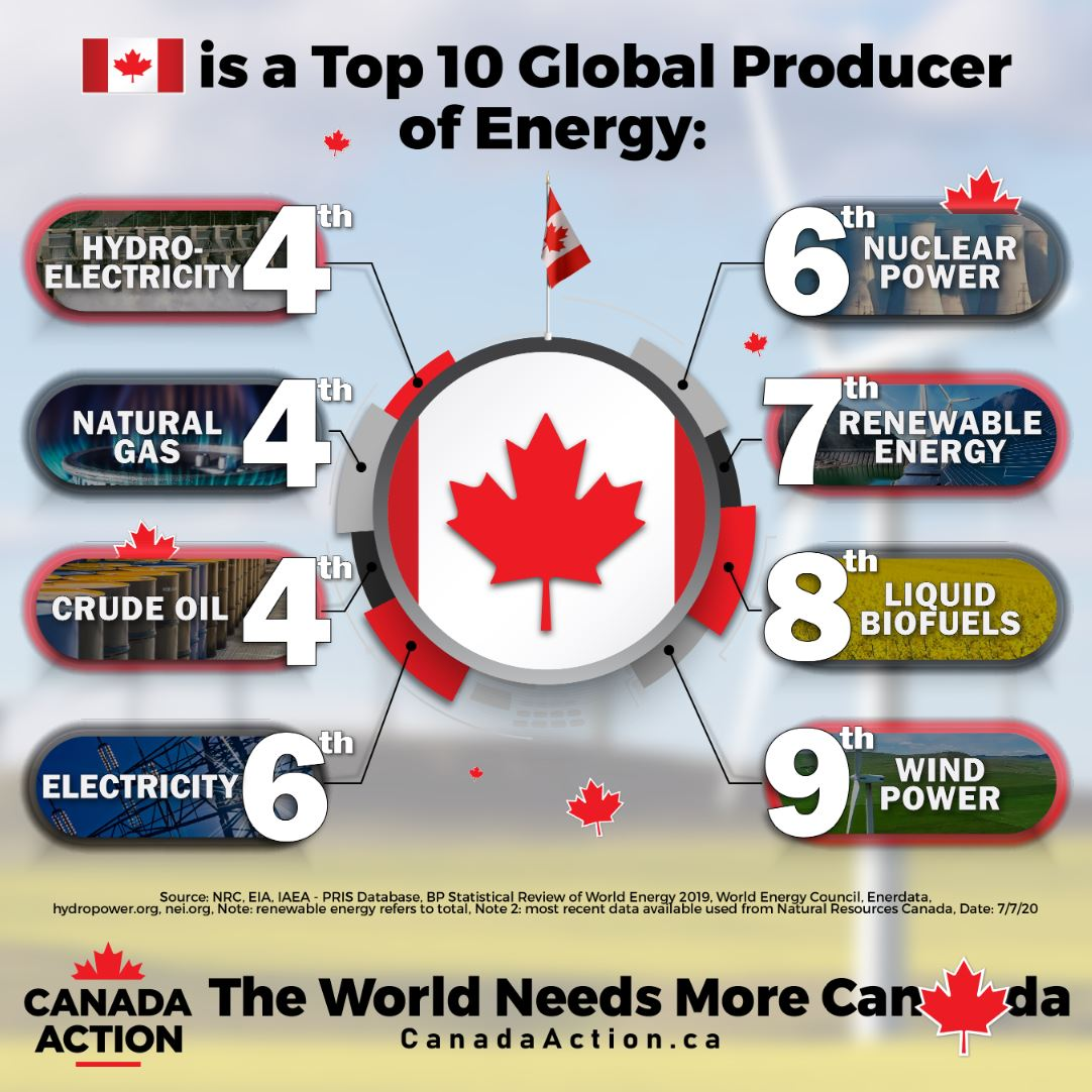 canada top global producer of energy
