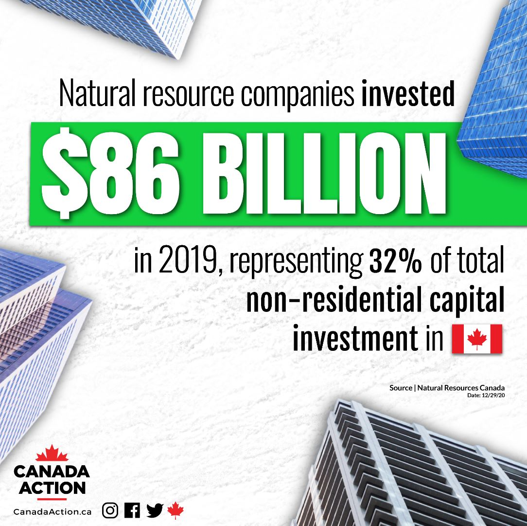 Canada's natural resource facts - 86 billion in capital investment in 2019