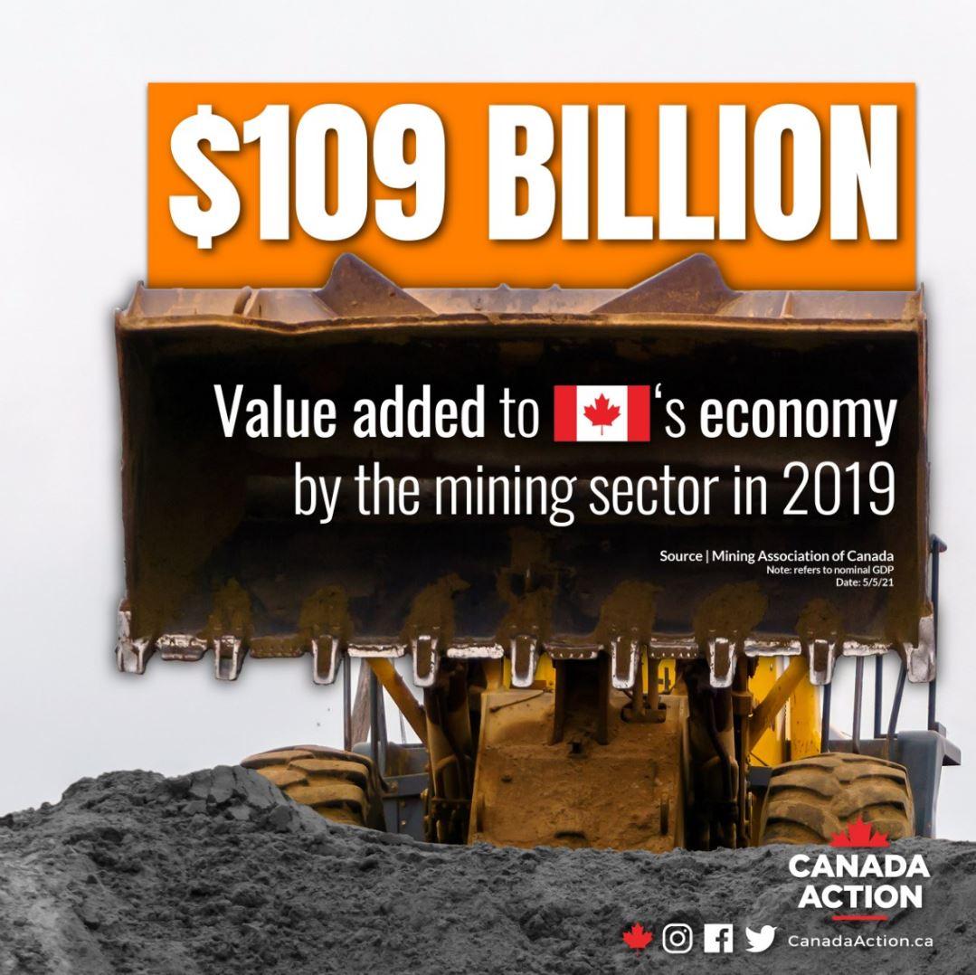 Canadian mining sector economic contribution 2019