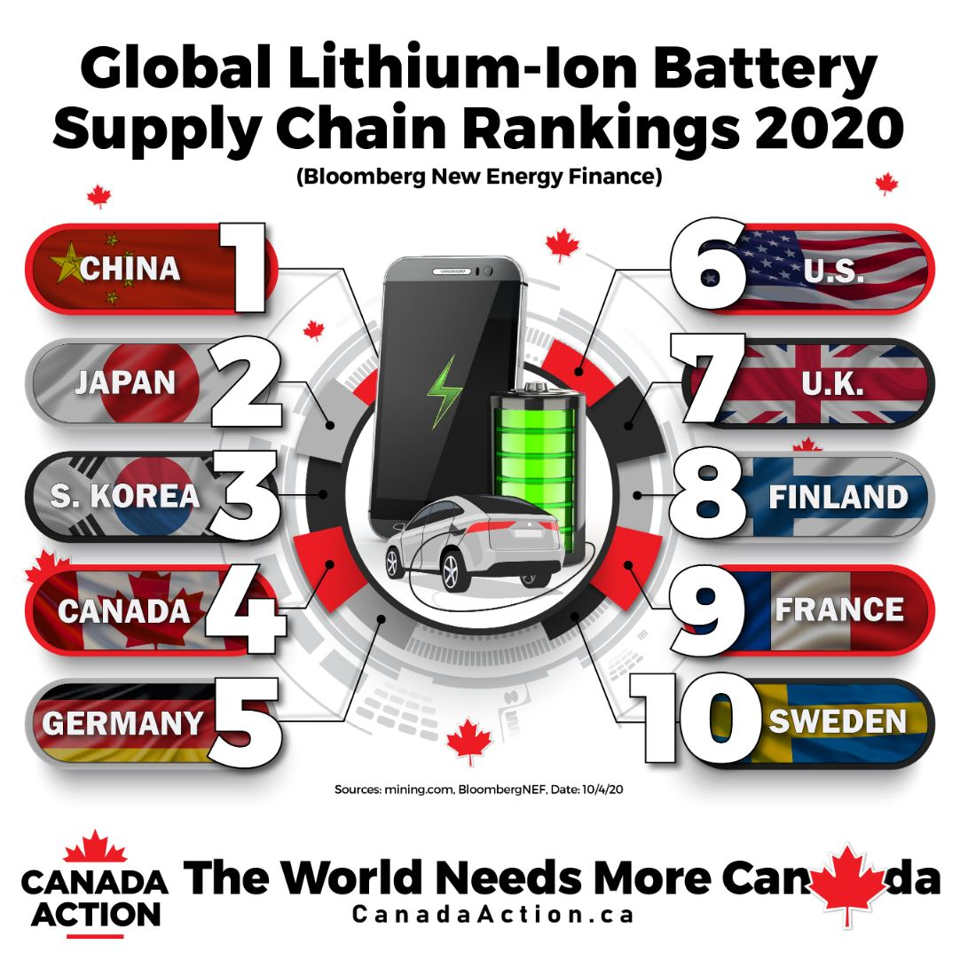 Electric Vehicles Lithium Batteries Canada Supply Chain Ranking