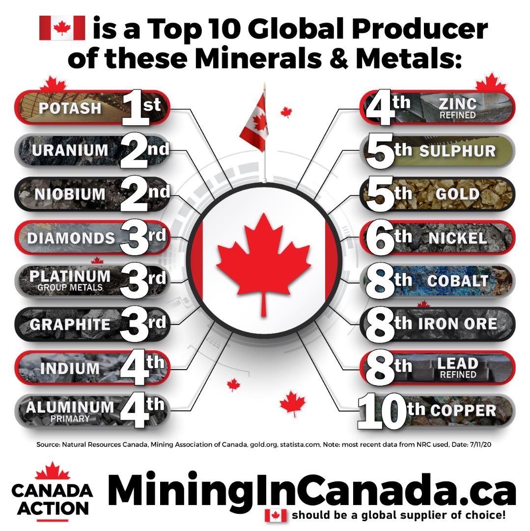 canada top global producer of minerals metals