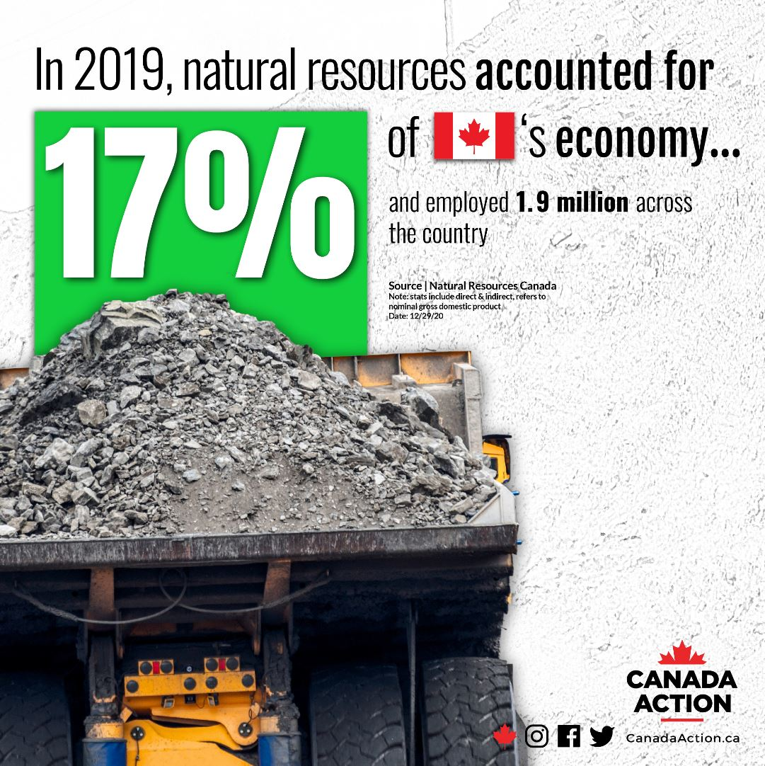 Canada natural resource facts - the sector accounted for 17% of Canada's economy in 2019