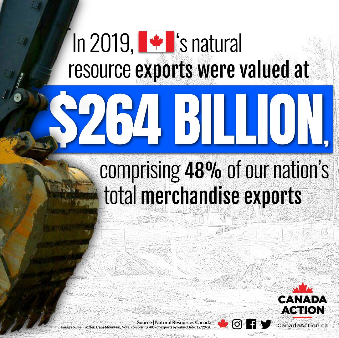 Canada's natural resource facts - natural resource exports totalled 264 billion in 2019