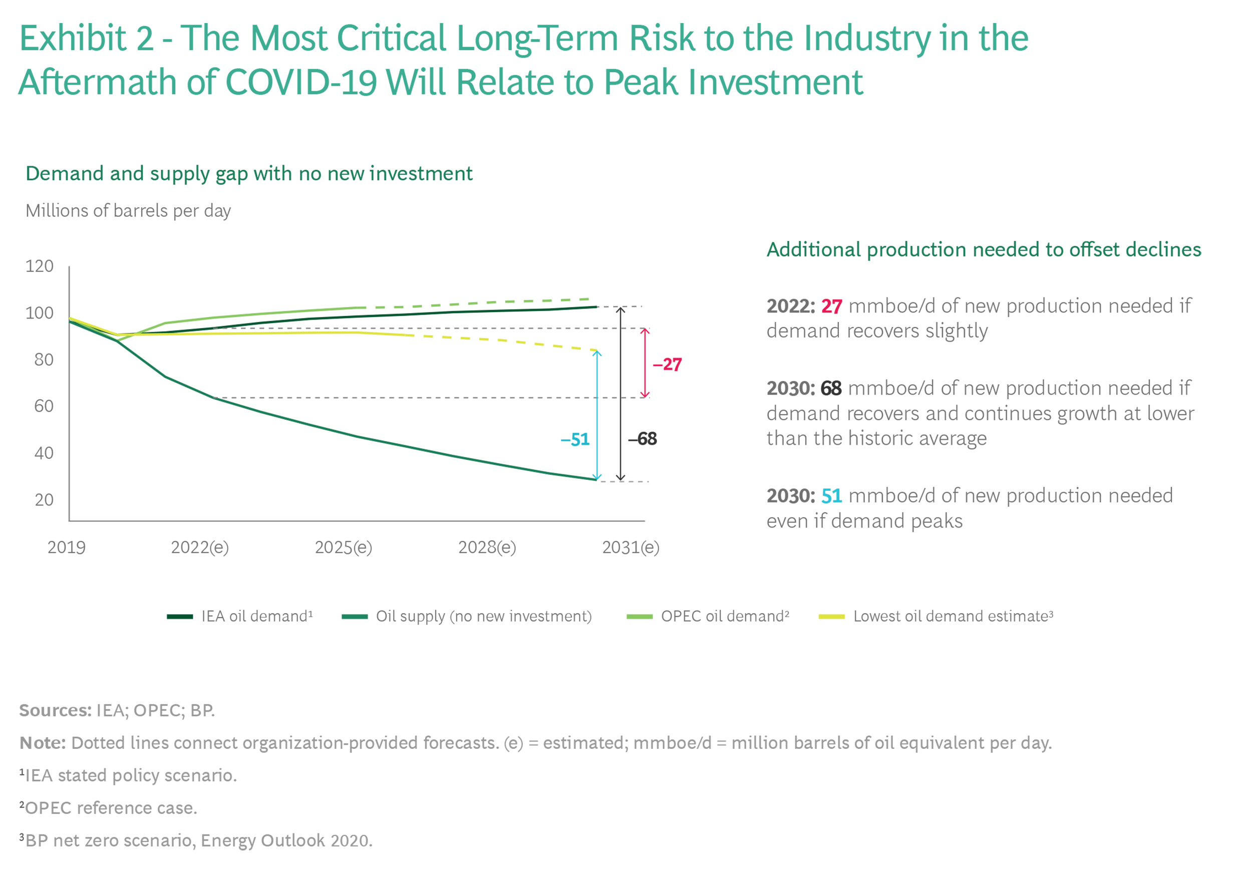 the most critical long-term risk to the industry is the aftermath of COVID-19 will relate to investment