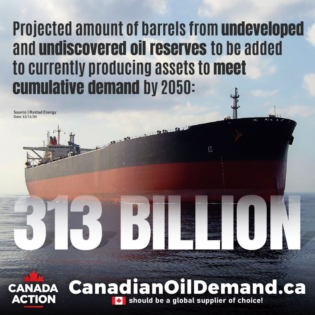 313 billion barrels of new oil to be added to current assets to prevent global supply shortages - Rystad Energy