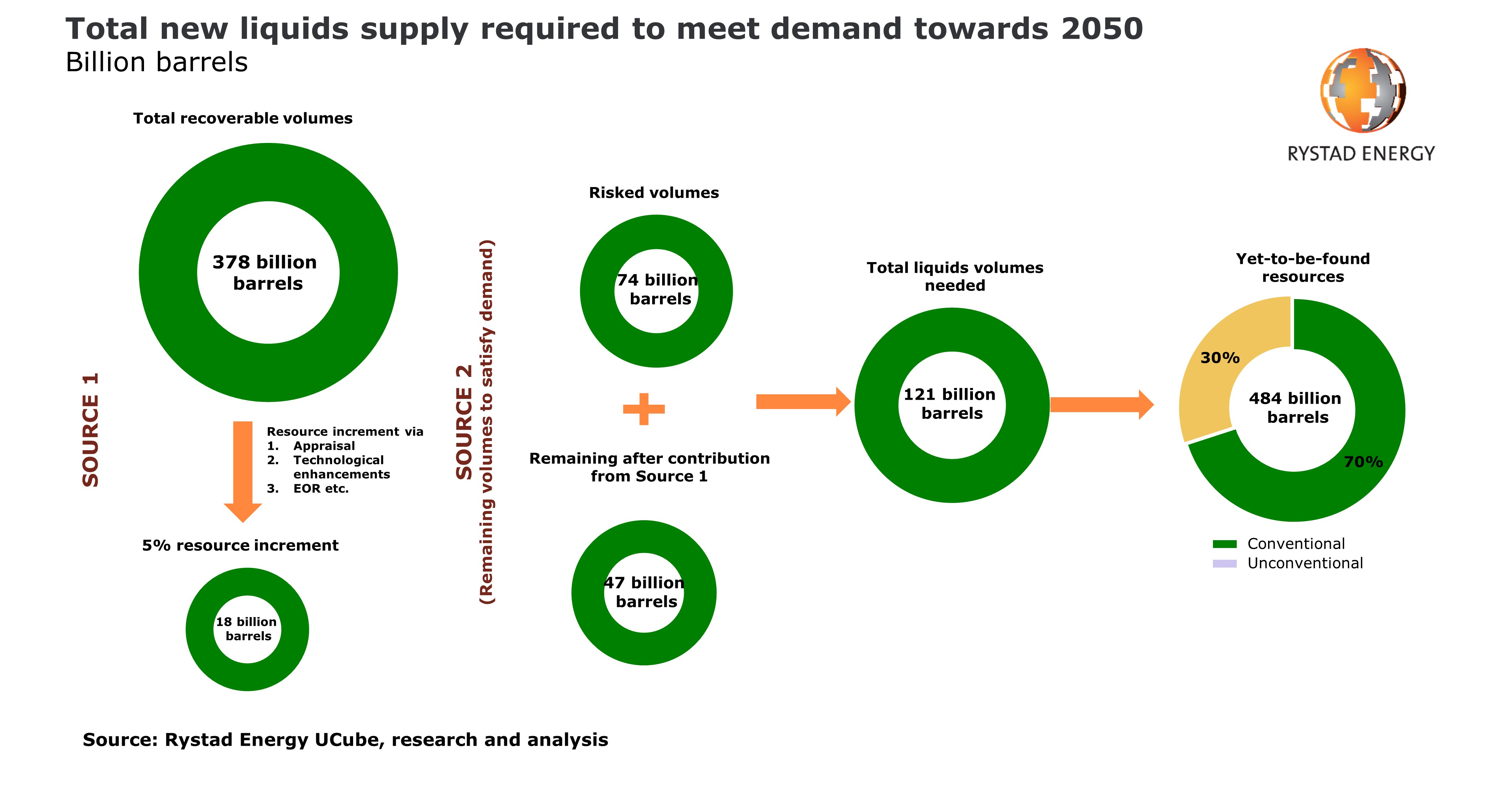 rystad predicts oil and gas supply crisis by 2050