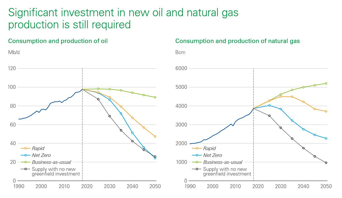 BP energy investment into energy over the next 30 years chart