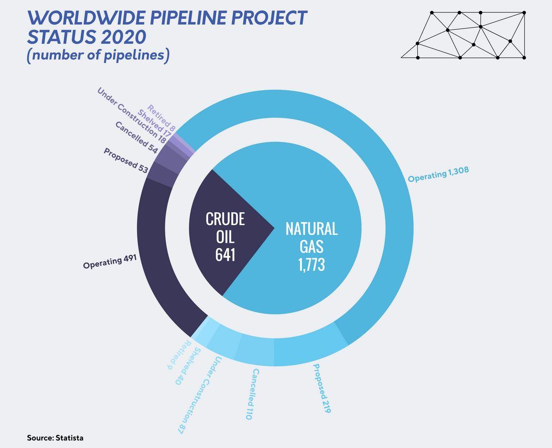 worldwide pipeline project status 2020 - energy minute