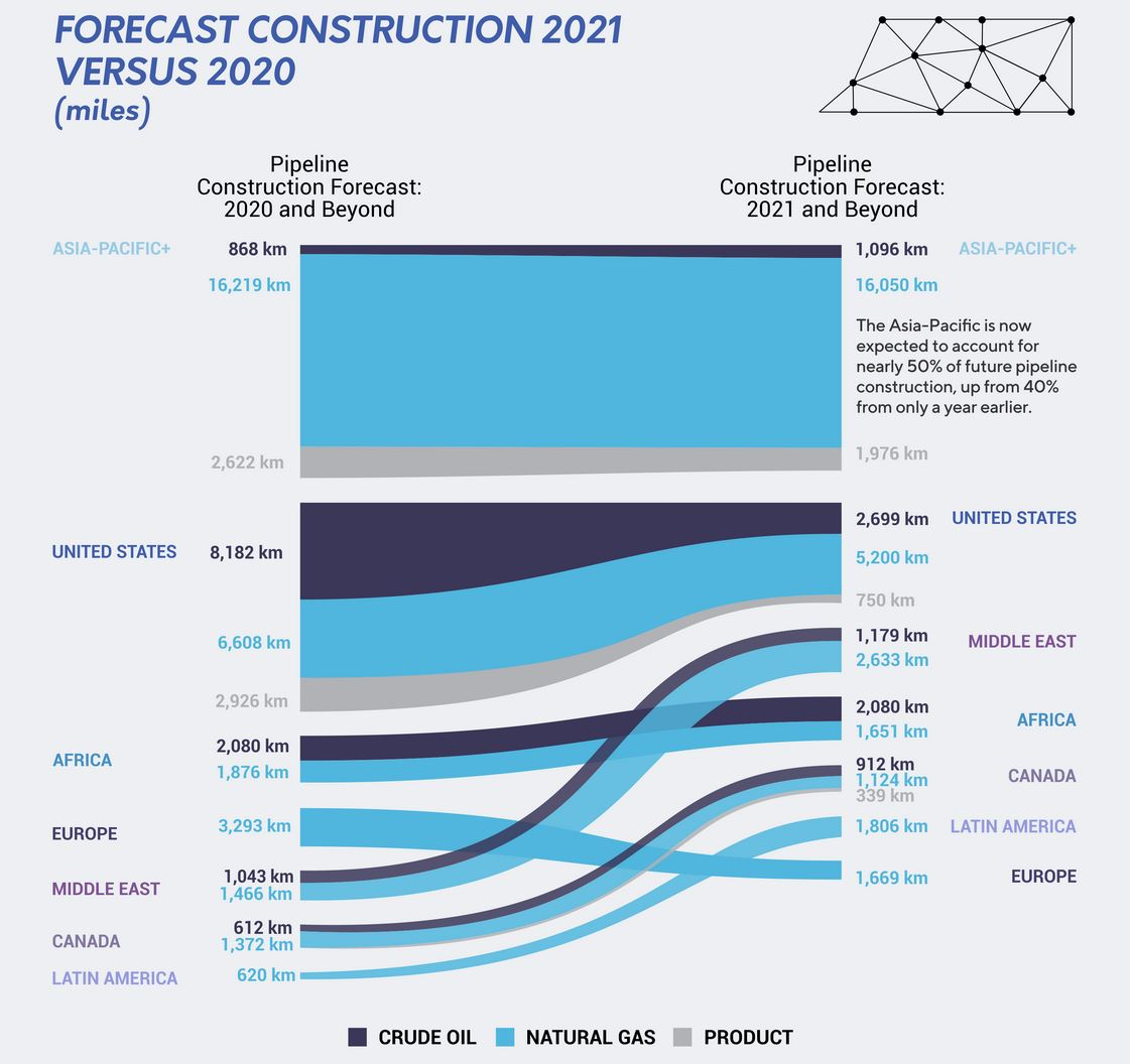 forecast global oil and gas pipeline construction 2020-2021 - energy minute