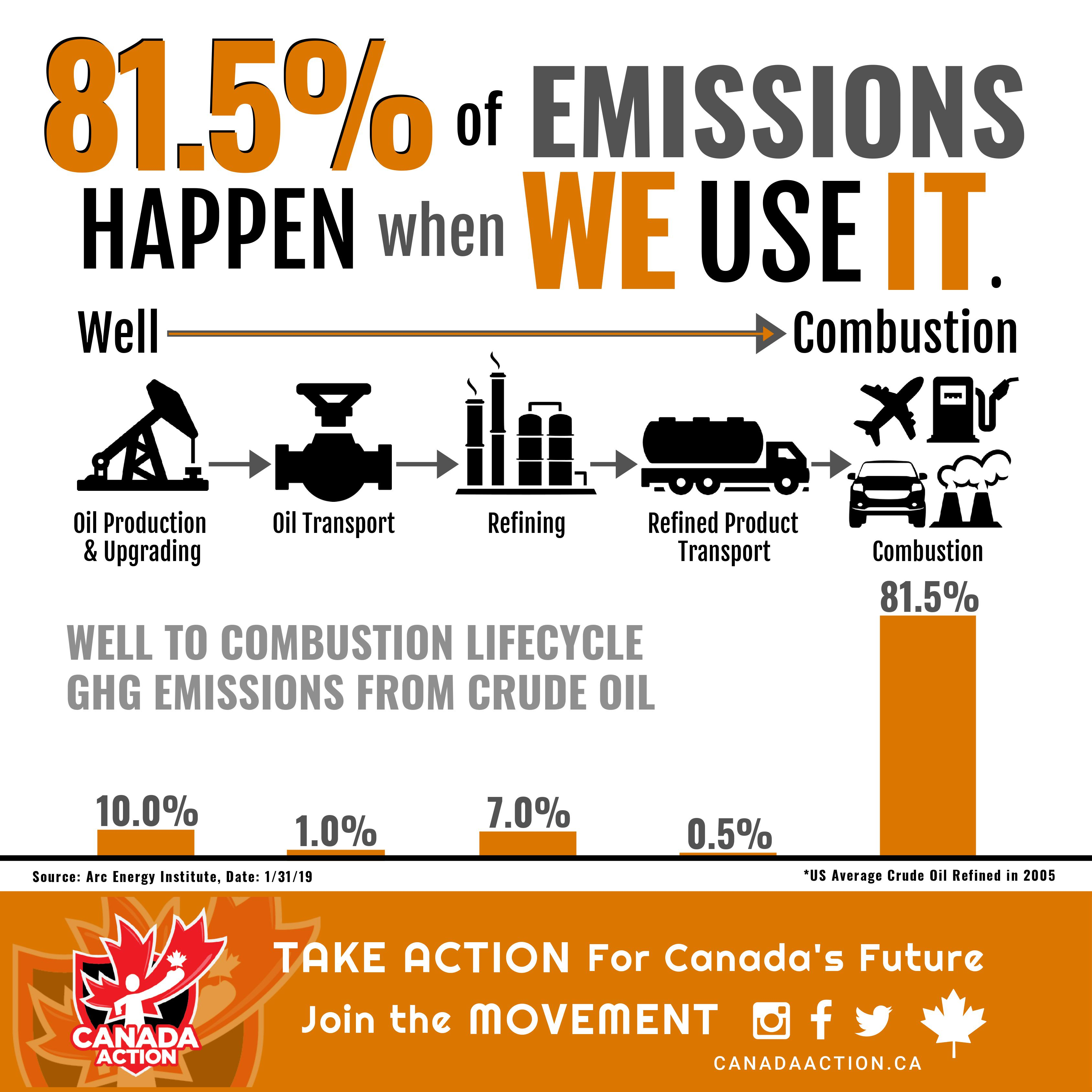 Oil and Gas Lifecycle Emissions Chart