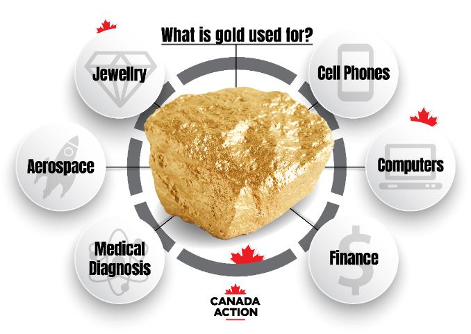Gold in Canada: Everything You Need to Know