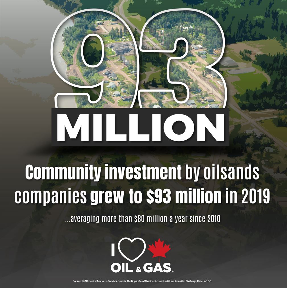 BMO Capital Markets - Canadian ESG - oil sands producers community investment in 2019 higher than decade average