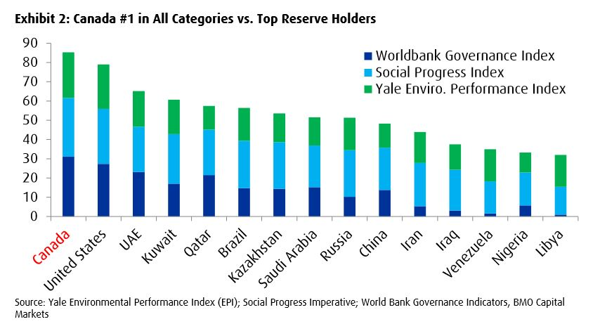 canada ESG chart top reserve holders