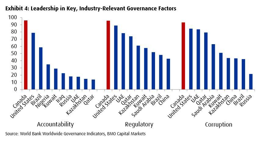 Canadian ESG chart governance top reserve holders p2