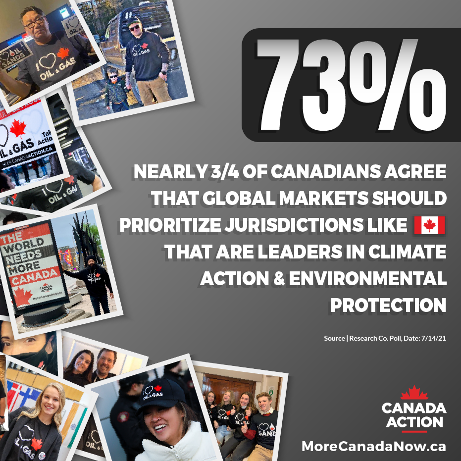three quarters of Canada believe that global markets should favour sustainable oil producers in Canada