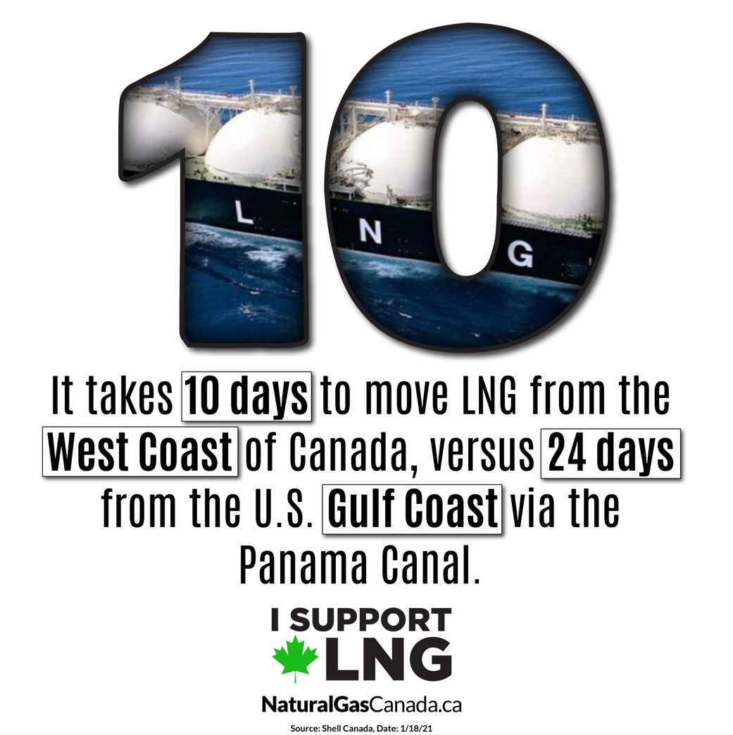 LNG Canada - It Takes 10 Days to Move LNG from West Coast of Canada vs US Gulf Coast