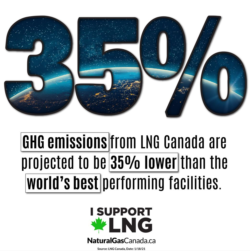 LNG Canada - 35% Lower GHG emissions world's best facilities Jan 2021