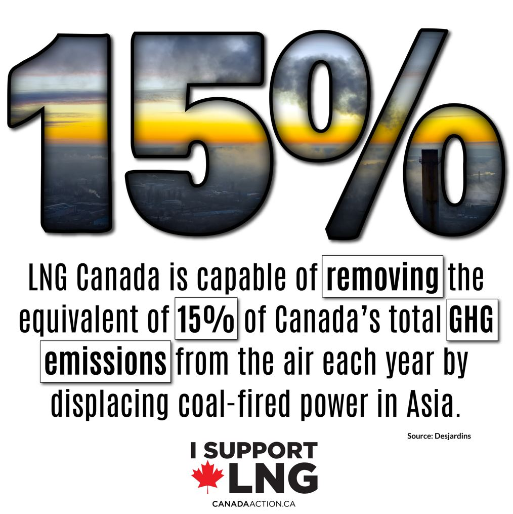 LNG Canada - Capable of removing the equivalent of 15% of Canada's total GHG emissions by coal-to-gas switching