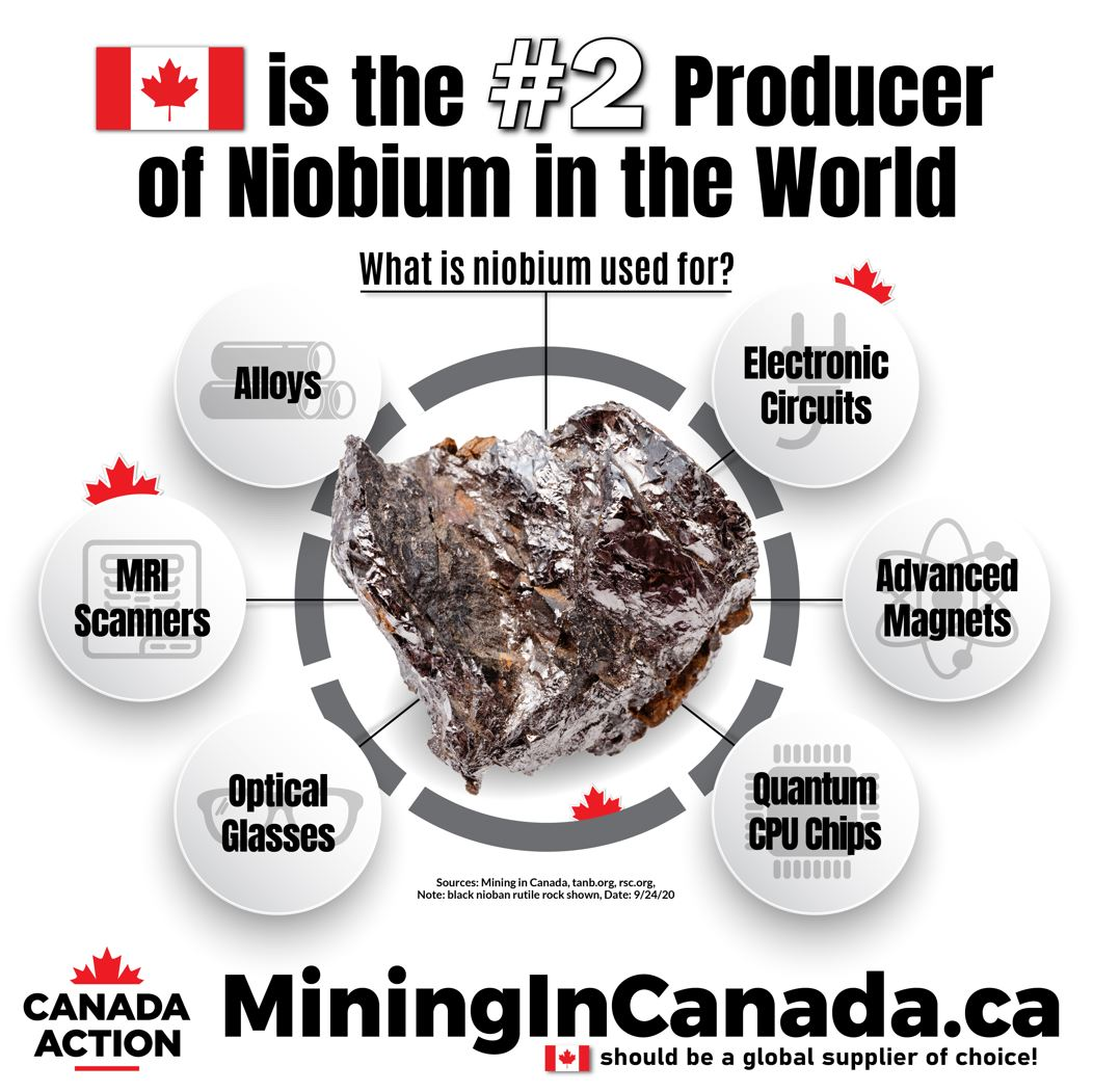Canada 2nd largest producer of niobium in the world 2019