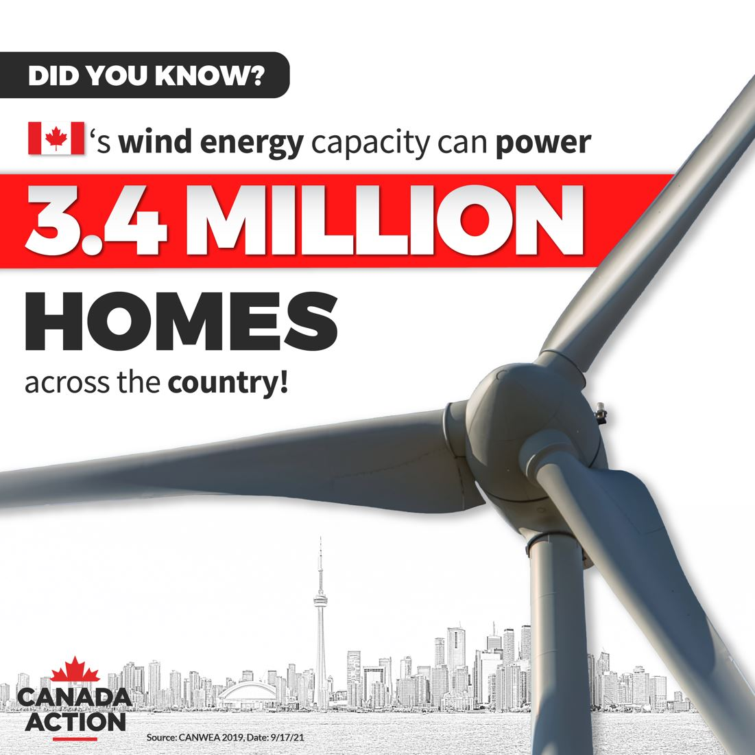 Canada's wind power capacity could supply electricity to 3.4 million homes across the country 2