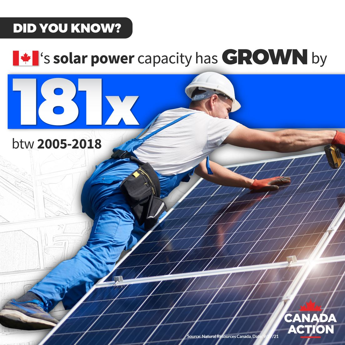 Canada's Solar Capacity has grown by 181 times between 2005-2018 2