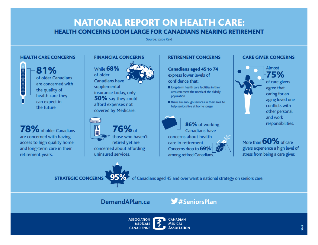 Infographic: National Report on Healthcare