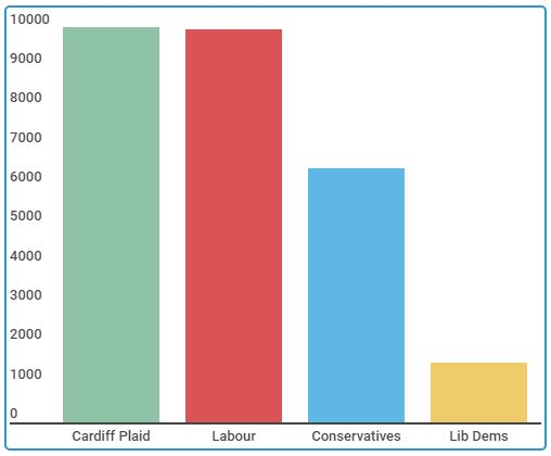 cardiff_west_average_vote_2017.JPG