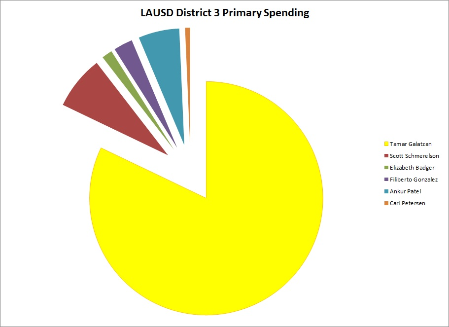 LAUSD_District_3_Primary_Spending.jpg