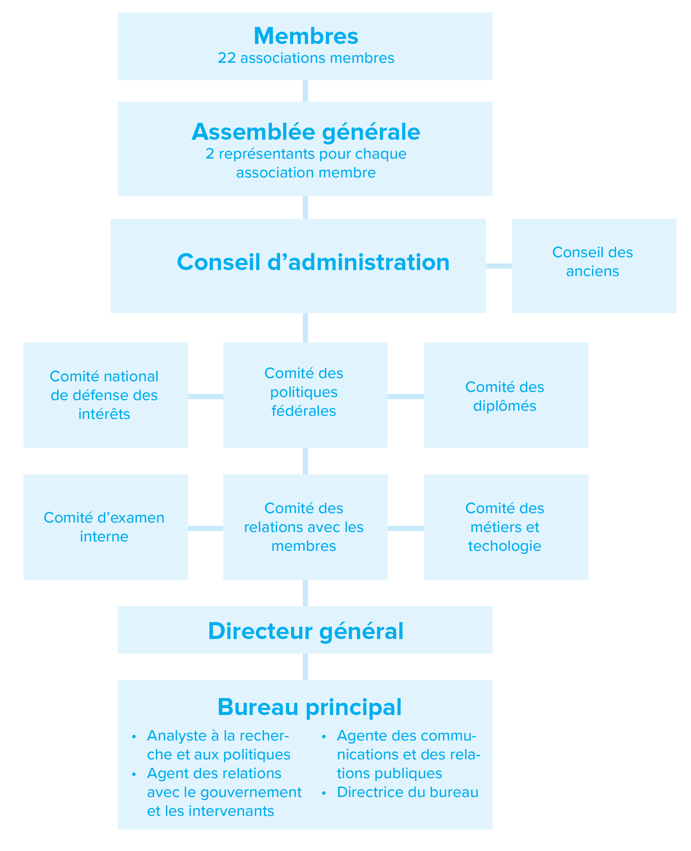 Org_Structure_(FR).png