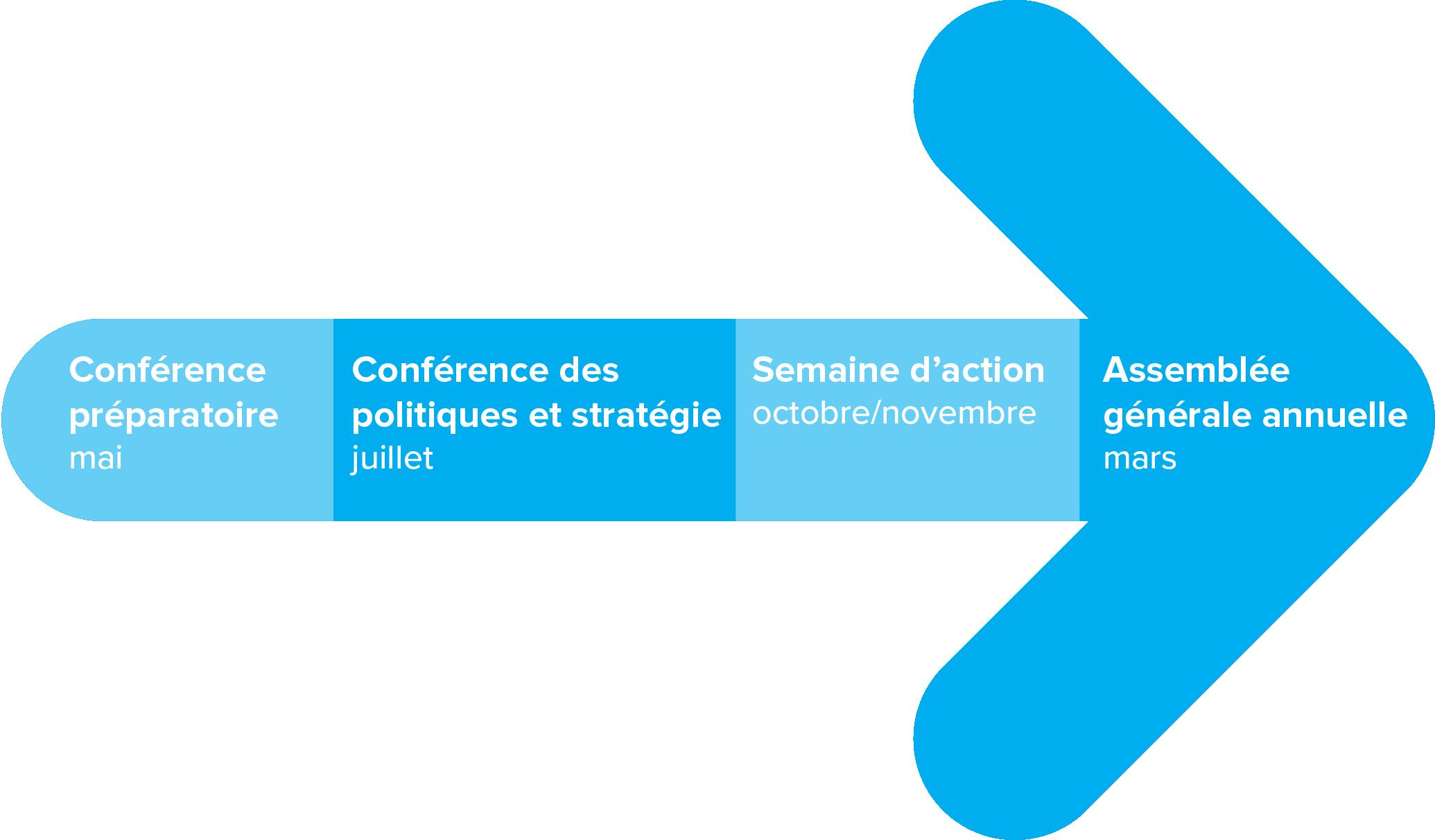 Une flèche avec les noms des quatre conférences en ordre