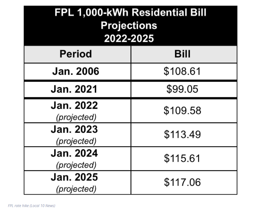 FPL 1,000-kWh Residential Bill Projects 2022-2025