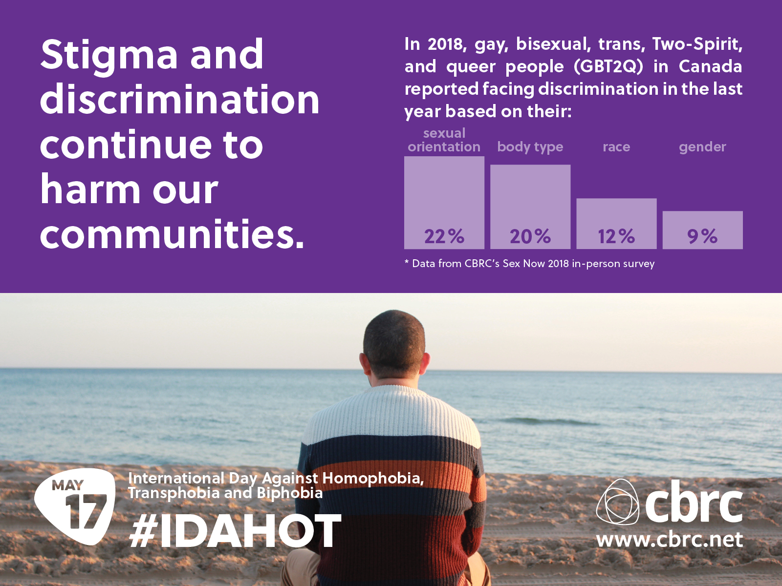 Stigma and discrimination continue to harm our communities. In 2018, gay bisexual, trans, Two-Spirit, and queer people (GBT2Q) in Canada reported facing discrimination in the last year based on their: sexual orientation 22%, body type 20%, race 12%, gender 9%\