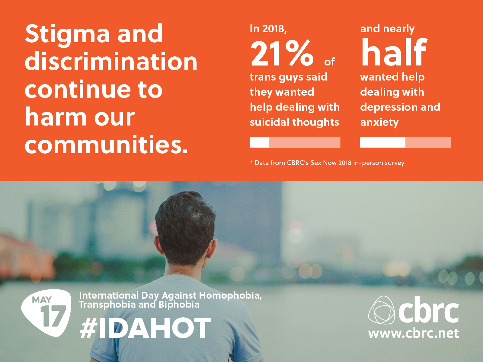 Infographic reads: Stigma and discrimination continue to harm our communities. In 2018, 21% of trans guys said they wanted help dealing with suicidal thoughts and nearly half wanted help dealing with depression and anxiety.\