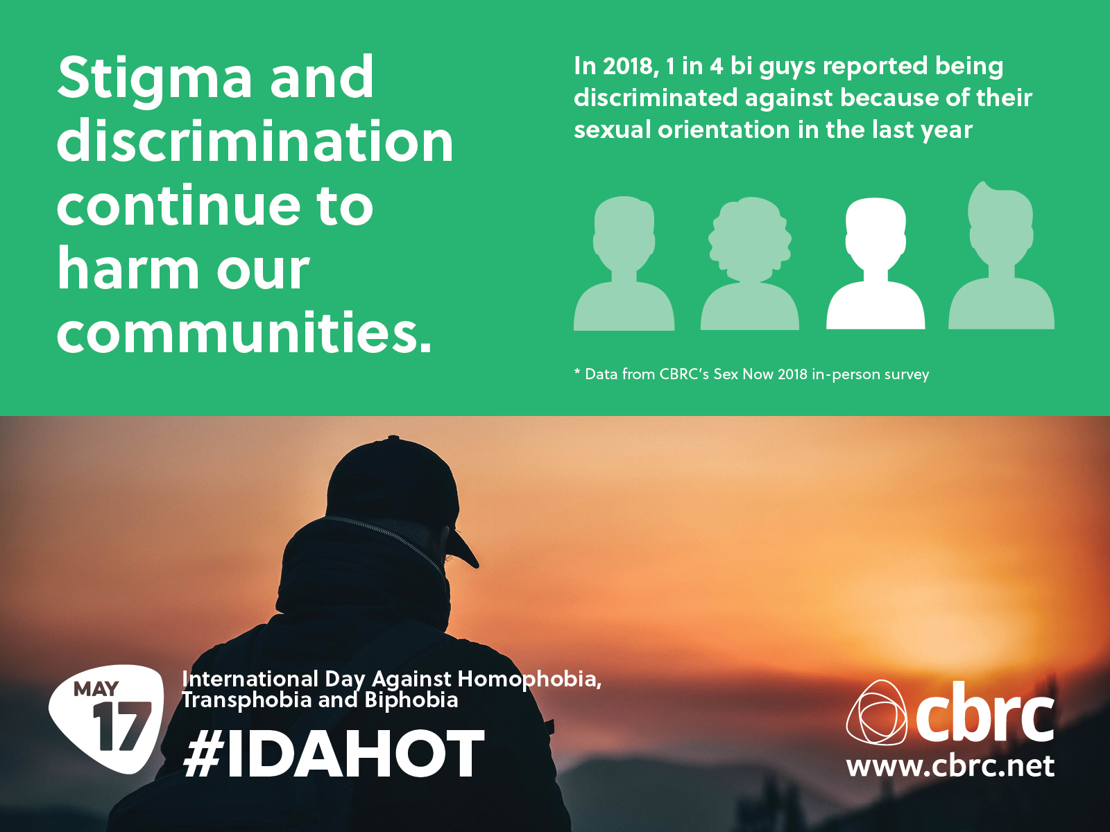 Infographic reading: Stigma and discrimination continue to harm our communities. In 2018, 1 in 4 bi guys reported being discriminated against because of their sexual orientation in the last year.\