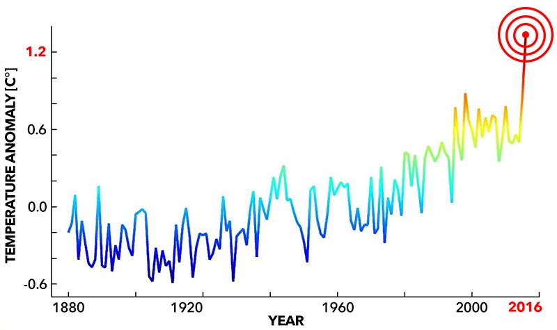 CLIMATE_EMERGENCY_GRAPH_Stephan_Rahmstorf.jpg
