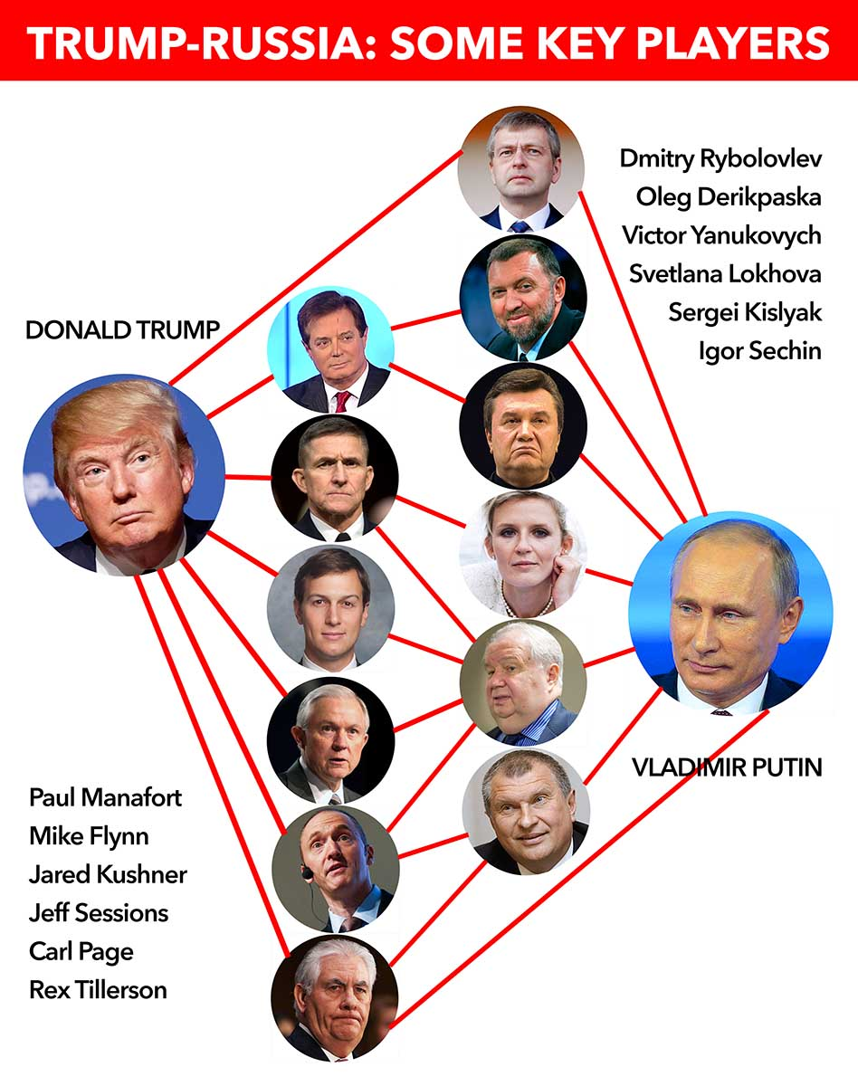 TRUMP-RUSSIA DIAGRAM