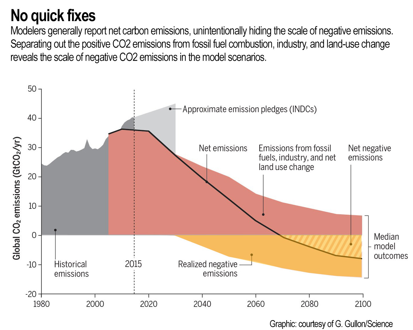 NEGATIVE_EMISSIONS-NO_QUICK_FIXES_yellow.jpg