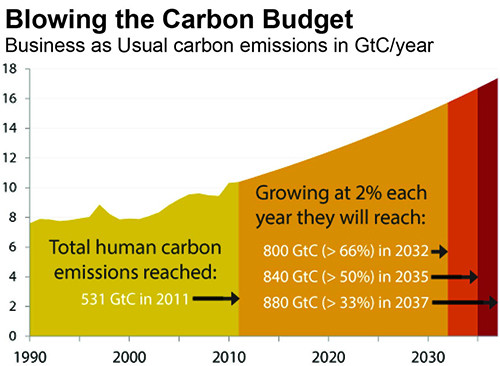 Blowing the Carbon Budget