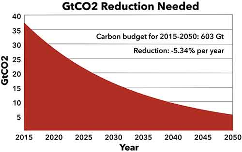 CO2 reductions of over 5 percent per year are now needed