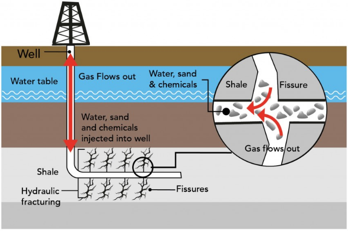 FFF_Diagram_FrackingProcess_1.png